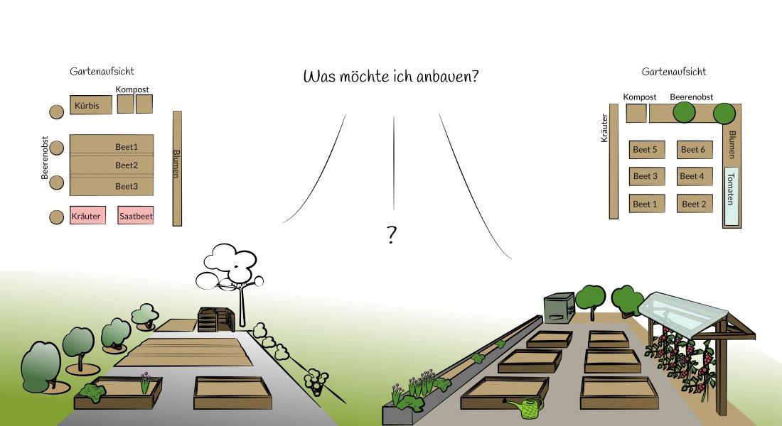 Hausgarten mit gem segarten planen und strukturieren - Garten strukturieren ...